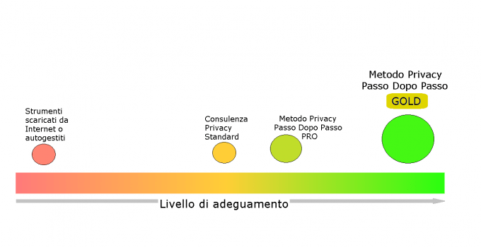 Livello adeguamento privacy
